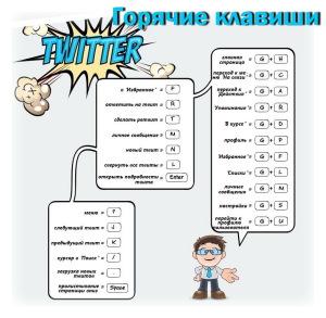 горячие клавиши твиттер